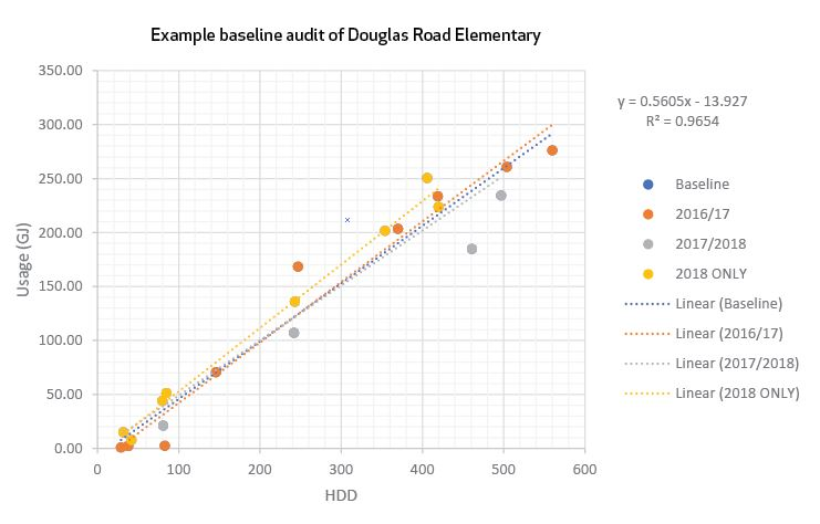 EndoTherm Burnaby School District - Douglas Elementary School Regression Graph