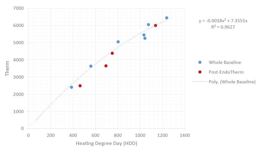 EndoTherm - East Irondequoit School District Graph