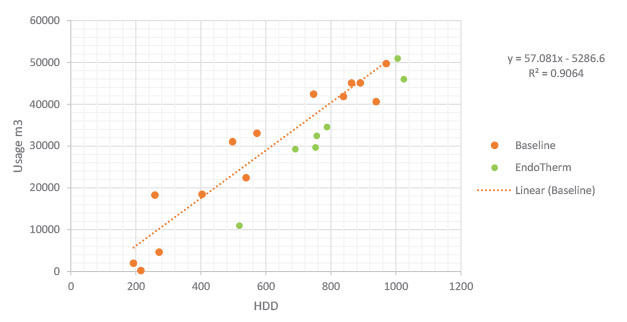 EndoTherm J&B Greenhouses Regression Graph