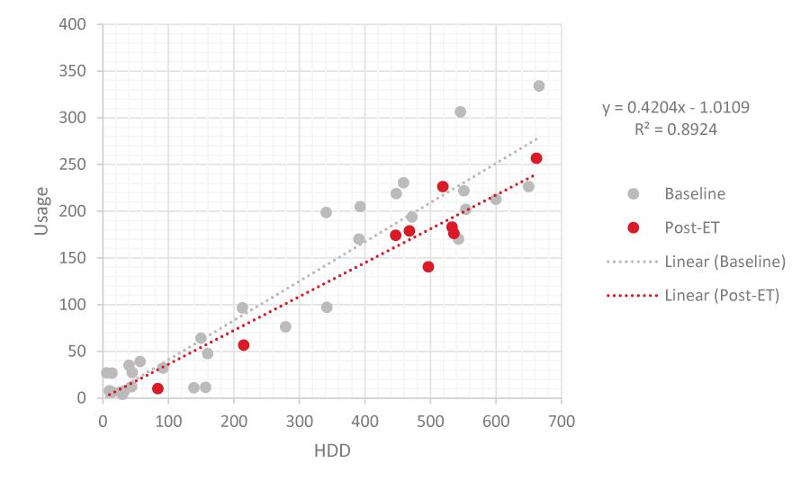 EndoTherm - Juniata College Graph