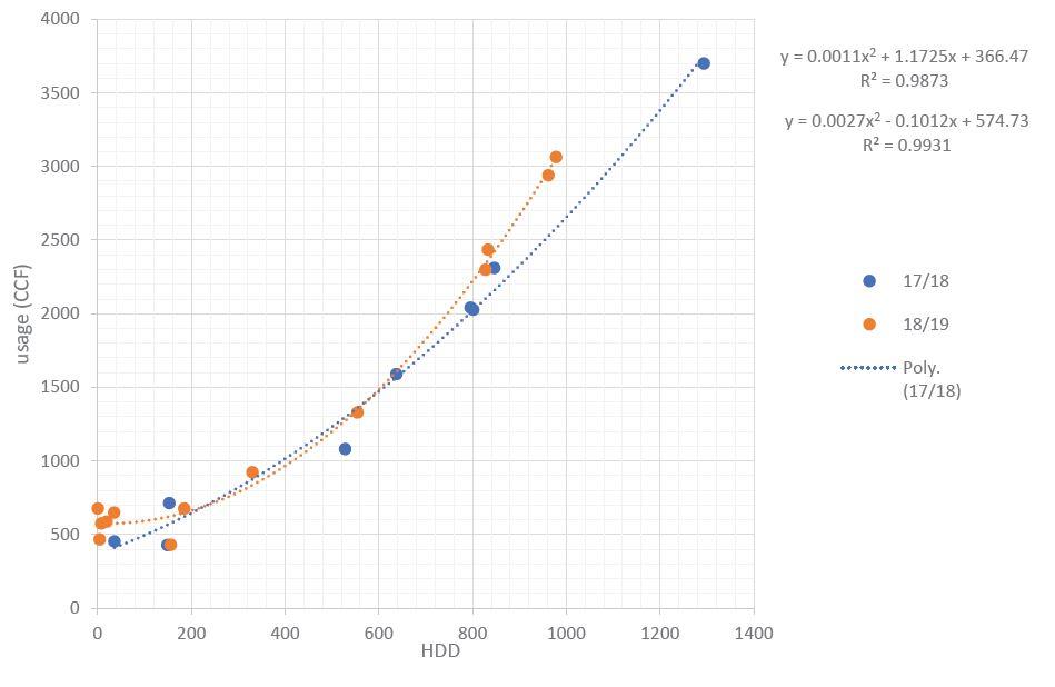 EndoTherm - Millersville University Graph