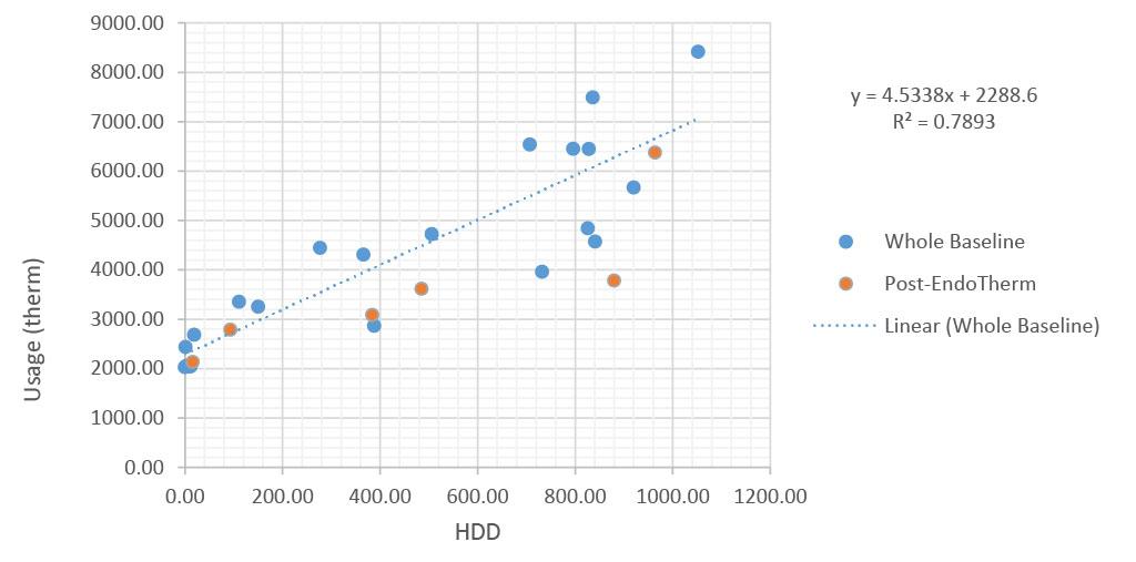 Oak Hill Natural Gas Savings Graph