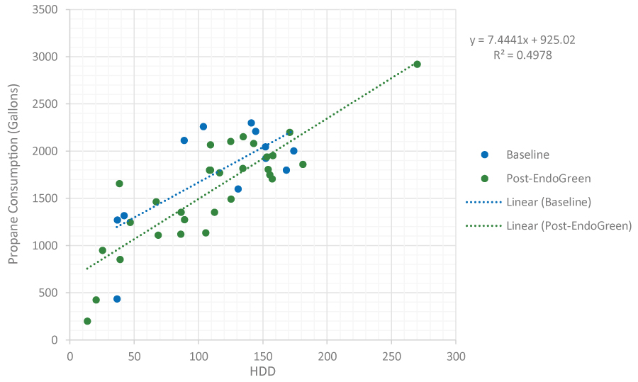 EndoTherm - Peace Tree Farm Graph