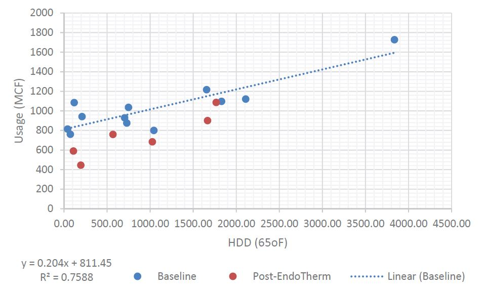 EndoTherm - Station Medical Center Graph